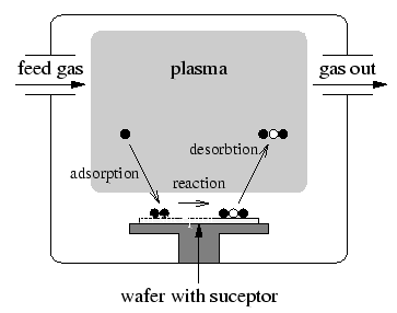basic concepts and terminology in plasma etching